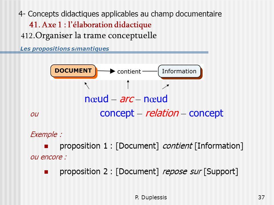 nœud – arc – nœud proposition 1 : [Document] contient [Information]